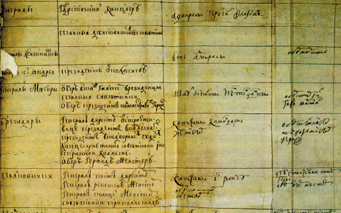Табель о рангах при Петре Первом