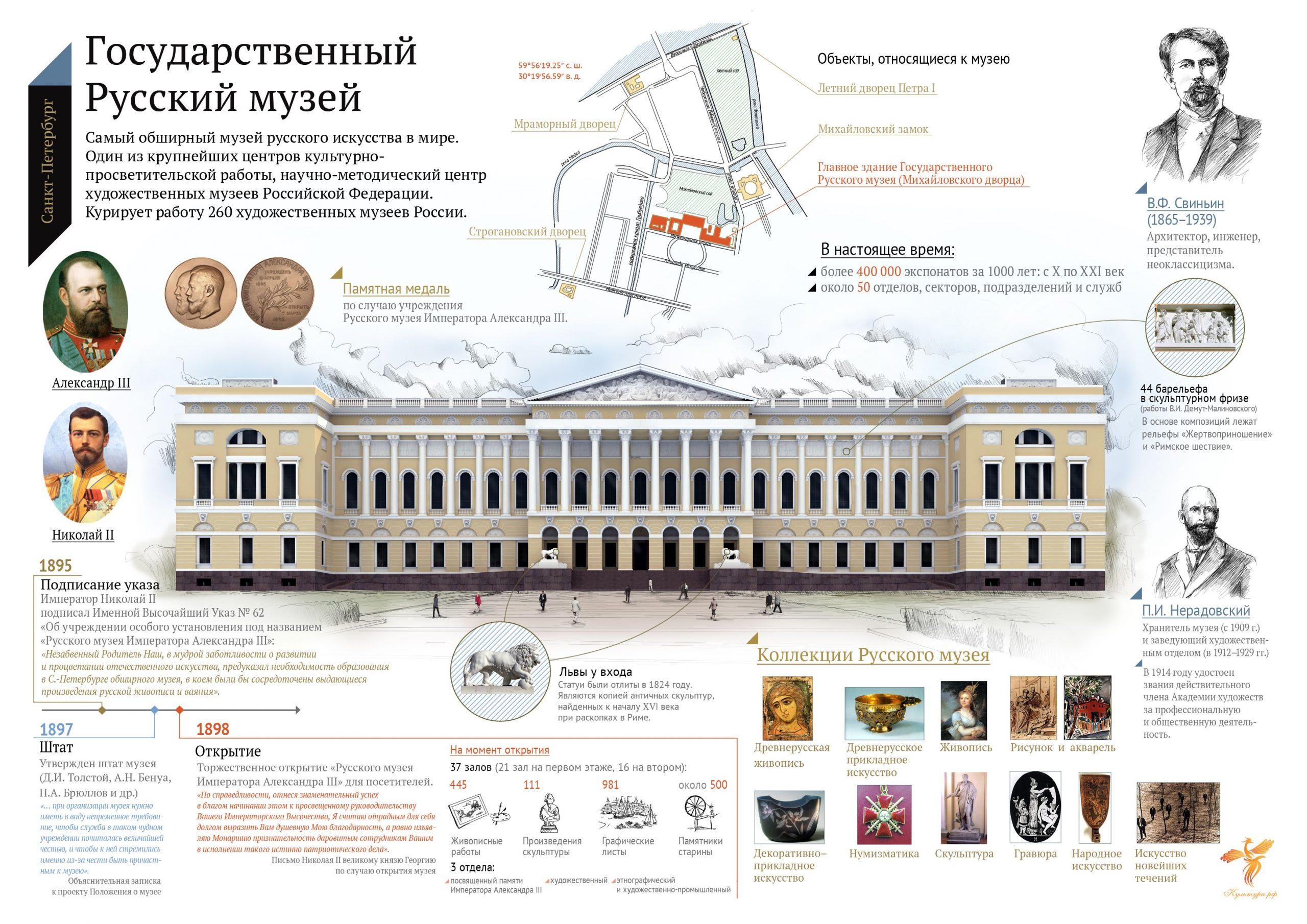 Русский музей - информационный плакат